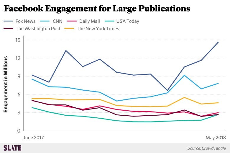 A chart shows Facebook engagement for larger publications, including Fox News, CNN, and the Daily Mail. Fox News notably trends up over the past few months.
