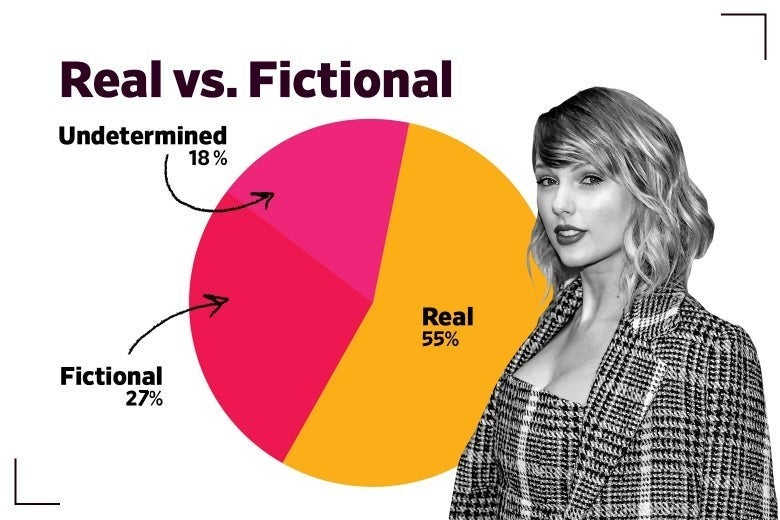"A pie chart tiled ""real vs. fictional,"" showing 55% real, 27% fictional, and 18% undetermined"