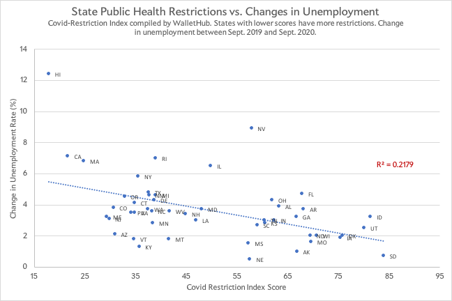 How much are Covid restrictions hurting the economy