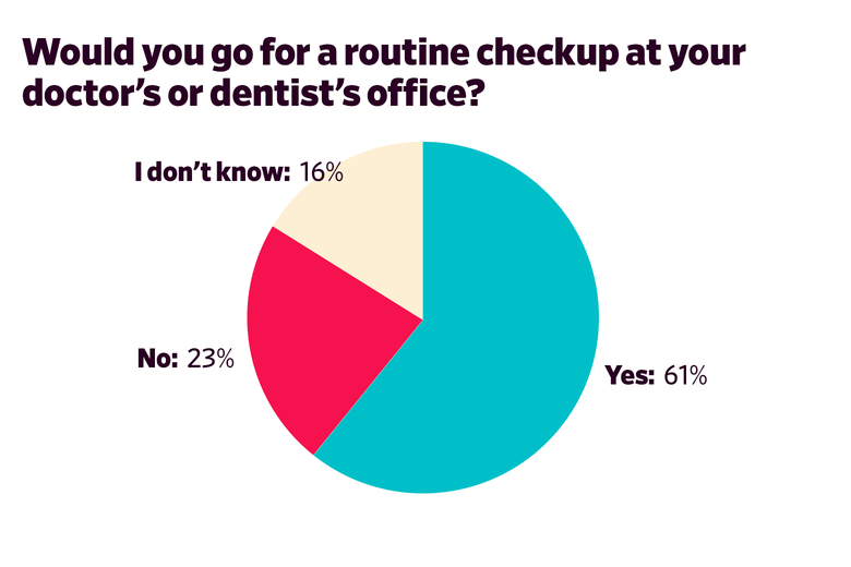 Would you go for a routine checkup at your doctor's or dentist's office?