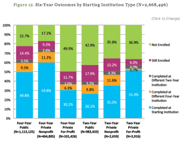 Only Fraction Of Students Are Prepared >> U S College Dropouts Rates Explained In 4 Charts