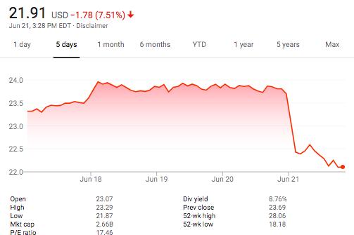 Stock price of the Geo Group