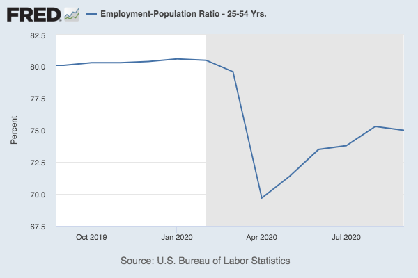 Chart of employment-to-population ratio among people ages 25 to 54