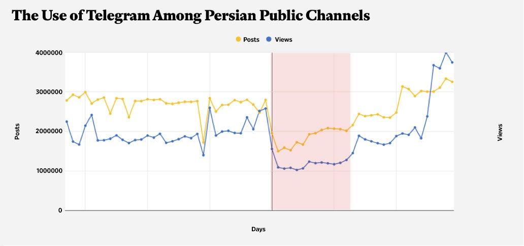 Data from University of Tehran Social Lab.