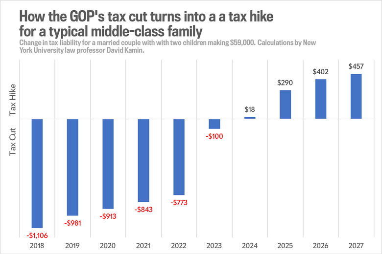 How the Republican tax plan would raise taxes for a middle income family.
