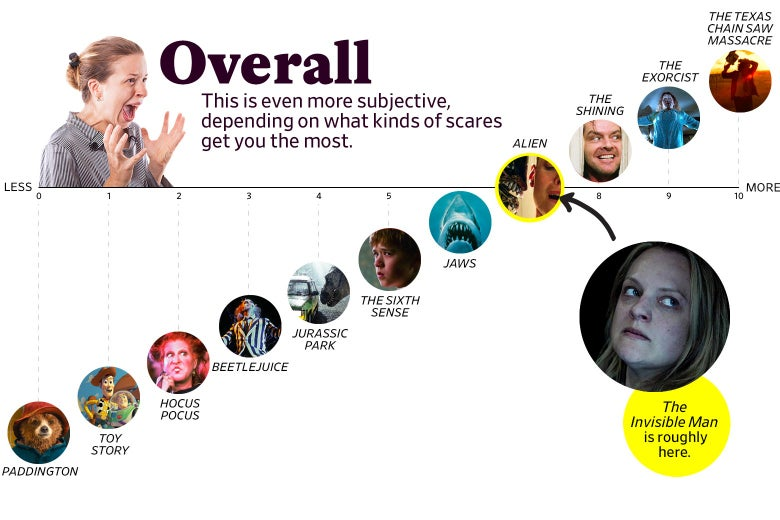 "A chart titled ""Overall: This is even more subjective, depending on what kinds of scares get you the most"" shows that The Invisible Man ranks as a 7 overall, roughly the same as Alien. The scale ranges from Paddington (0) to the original Texas Chain Saw Massacre (10)."