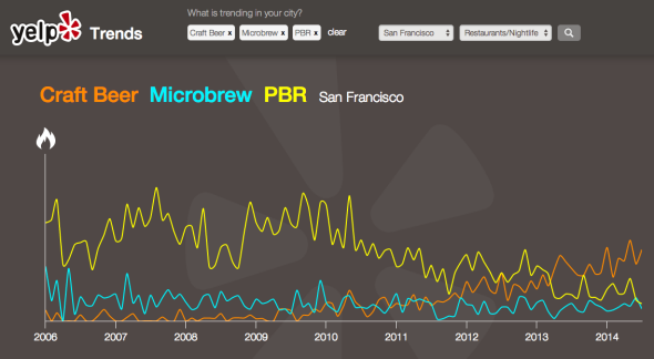 Yelp Trends data for San Francisco beers