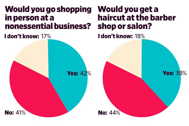Would you go shopping in person at a nonessential business? Yes: 42 No: 41 I don't know: 17  Would you get a haircut at the barber shop or salon? Yes: 38 No: 44 I don't know: 18