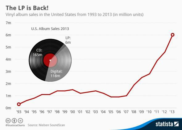 Statista: The LP is back