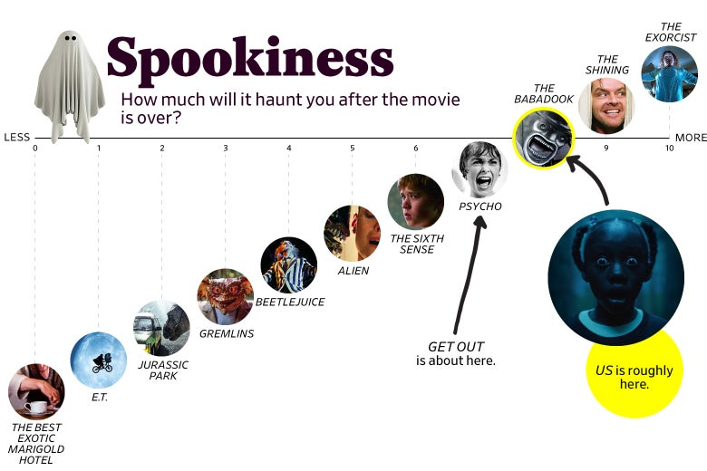 """A chart titled """"Spookiness: How much will you have after the movie is over?"""" Shows that Us ranks an 8 in spookiness, roughly the same as The Babadook. The scale ranges from The Exotic Marigold Hotel (0) to The Exorcist (10). """"Srcset ="""" https://compote.slate.com/images/1b695e1c-ac58-4005-b9b0-816c65e45294.jpeg?width=780&height = 520 & rect = 1560x1040 & offset = 0x0 1x, https://compote.slate.com/images/1b695e1c-ac58-4005-b9b0-816c65e45294.jpeg?width=780&height=520&rect=1560x1040&offset=0x0 2x"""