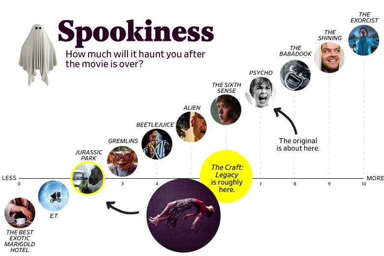 "A chart titled ""Spookiness: How much will it haunt you after the movie is over?"" shows that The Craft: Legacy ranks a 2 in spookiness, roughly the same as Jurassic Park, while the original ranks about a 7, roughly the same as Psycho. The scale ranges from The Best Exotic Marigold Hotel (0) to The Exorcist (10)."