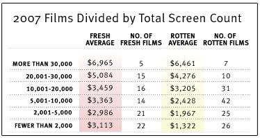 2007 films divided by total screen count.