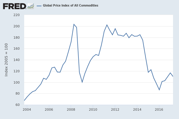 Chart showing global price index of all commodities from 2004 to 2016.