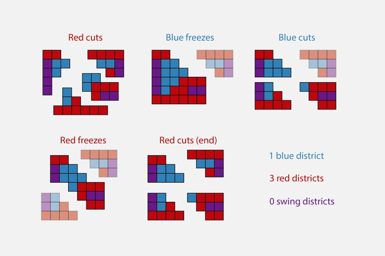 Red cuts, blue freezes, blue cuts, red freezes, red cuts, resulting in: 1 blue district, 3 red districts, 0 swing districts.