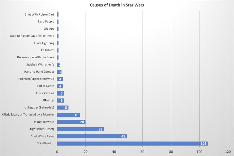 A chart showing the causes of death in Star Wars. The highest number of deaths by far is from ships blowing up.