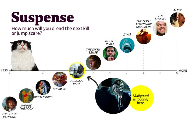 """A chart titled """"Suspense: How much will you dread the next kill or jump scare?"""" shows that Malignant ranks a 4 in suspense, roughly the same as Jurassic Park. The scale ranges from The Joy of Painting (0) to Alien (10)."""