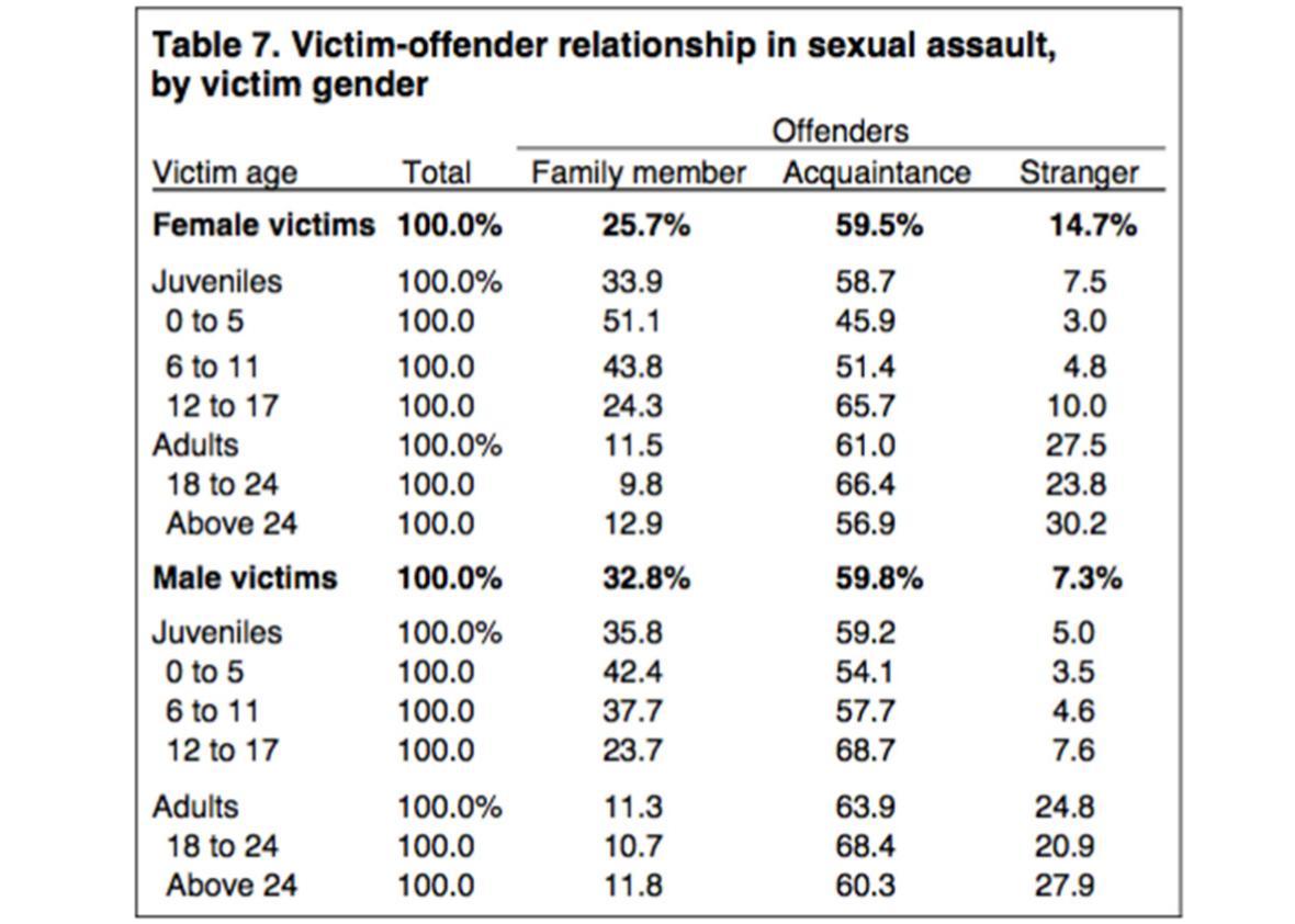 victim chart.