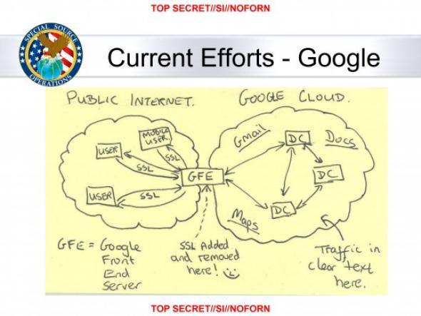 "A slide showing how traffic between Google and the public internet is intercepted by a ""GFE"" server, which ""adds and removes"" SSL encryption."
