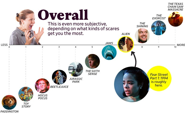 """A chart titled """"Overall: This is even more subjective, depending on what kinds of scares get you the most"""" shows that Fear Street ranks as a 7 overall, roughly the same as Alien. The scale ranges from Paddington (0) to the original Texas Chain Saw Massacre (10)."""