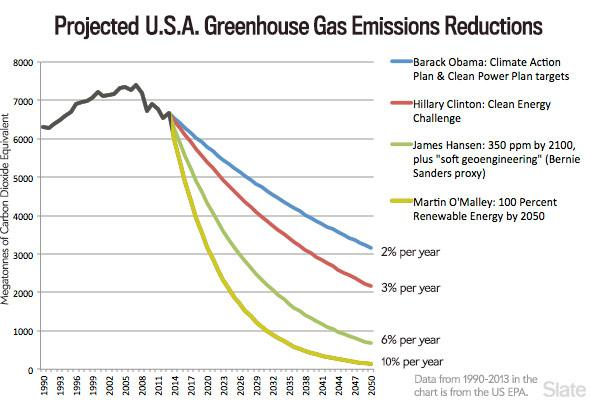 Projected U.S.A. Greenhouse Gas Emissions Reductions