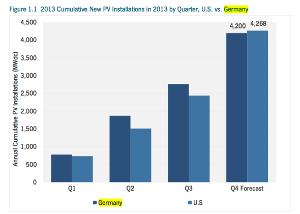 US vs Germany solar PV installations