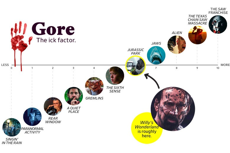 """A chart titled """"Gore: the Ick Factor"""" shows that Willy's Wonderland ranks a 6 in goriness, roughly the same as Jurassic Park. The scale ranges from Singin' in the Rain (0) to the Saw franchise (10)"""
