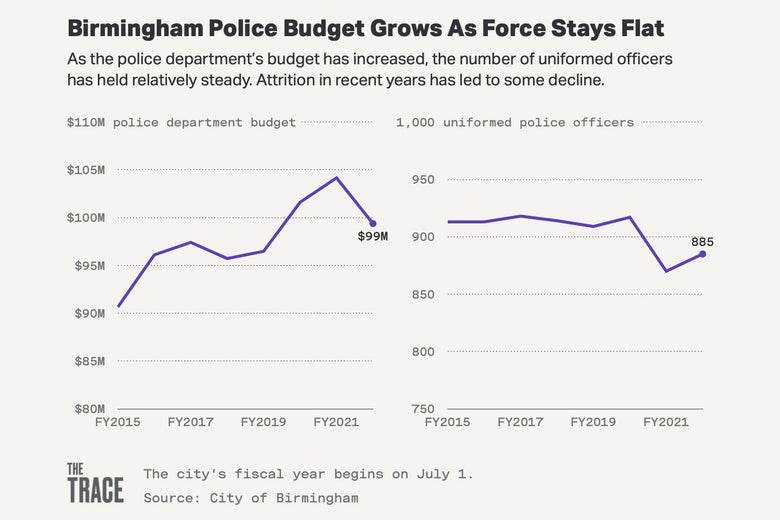 Charts track the police budget and number of officers.