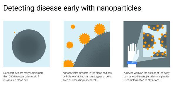 "Google's latest ""moonshot:"" nanoparticles that can detect diseases in your cells."