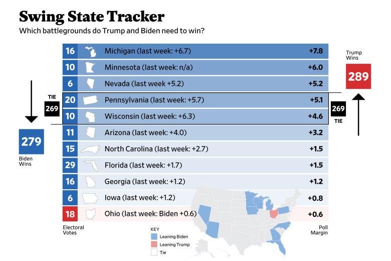 Chart showing which battleground states Trump and Biden need to win