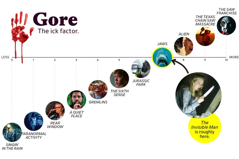 "A chart titled ""Gore: the Ick Factor"" shows that The Invisible Man ranks a 7 in goriness, roughly the same as Jaws. The scale ranges from Singin' in the Rain (0) to the Saw franchise (10)."