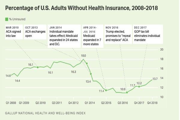Gallup uninsured rate