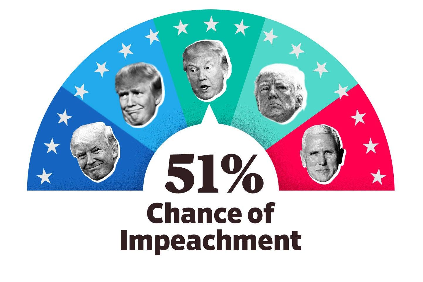 Impeach-O-Meter: 51 percent.