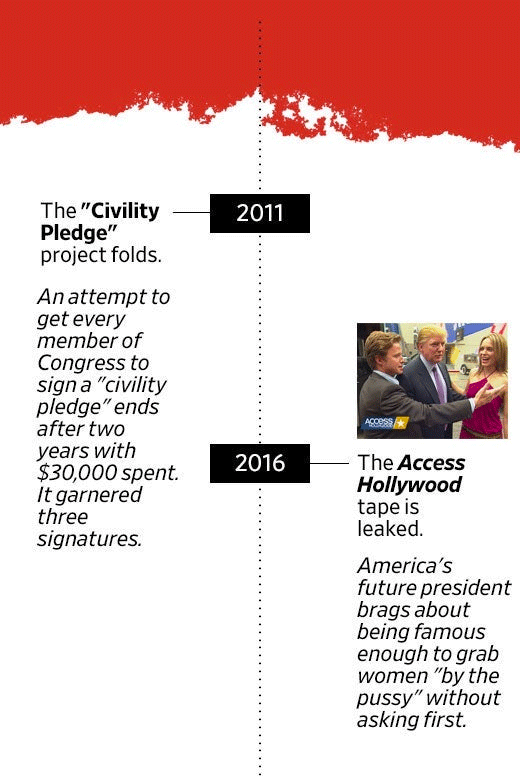 "In 2011, the ""Civility Pledge"" project folds. An attempt to get every member of Congress to sign a ""civility pledge"" ends after two years with $30,000 spent. It garnered three signatures. In 2016, the Access Hollywood tape is leaked. America's future president brags about being famous enough to grab women ""by the pussy"" without asking first."