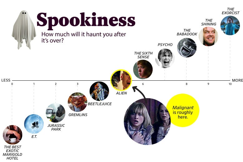 """A chart titled """"Spookiness: How much will it haunt you after the movie is over?"""" shows that Malignant ranks a 5 in spookiness, roughly the same as Psycho. The scale ranges from The Best Exotic Marigold Hotel (0) to The Exorcist (10)."""