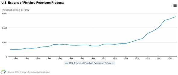Petroleum Exports.