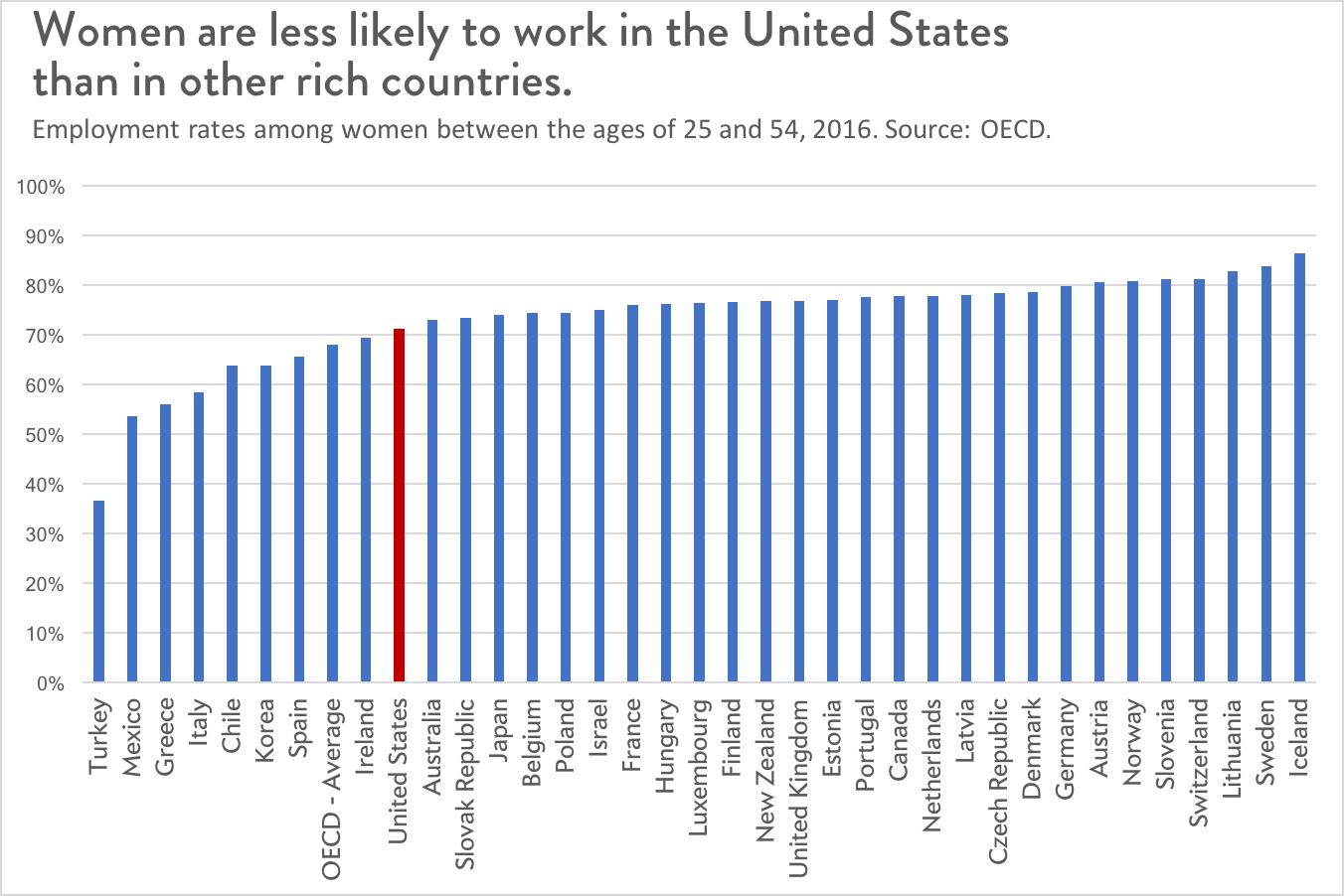 Women's labor force participation
