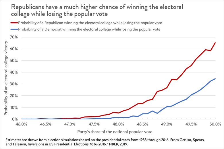 Republicans have a much higher chance of winning the electoral college and losing the popular vote