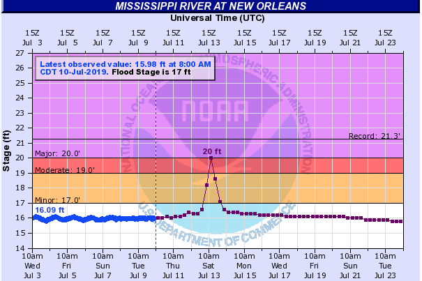 A graph showing the projected surge on the Mississippi at New Orleans.