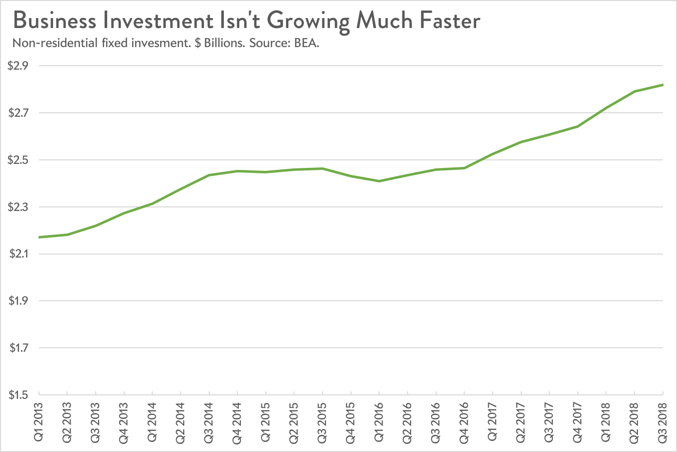 A chart showing business investment growing at a steady rate.