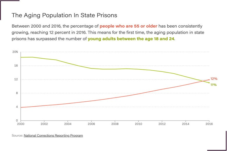 A chart showing how the share of prisoners 55 and older has overtaken the share of young people between 18-24 in prison.