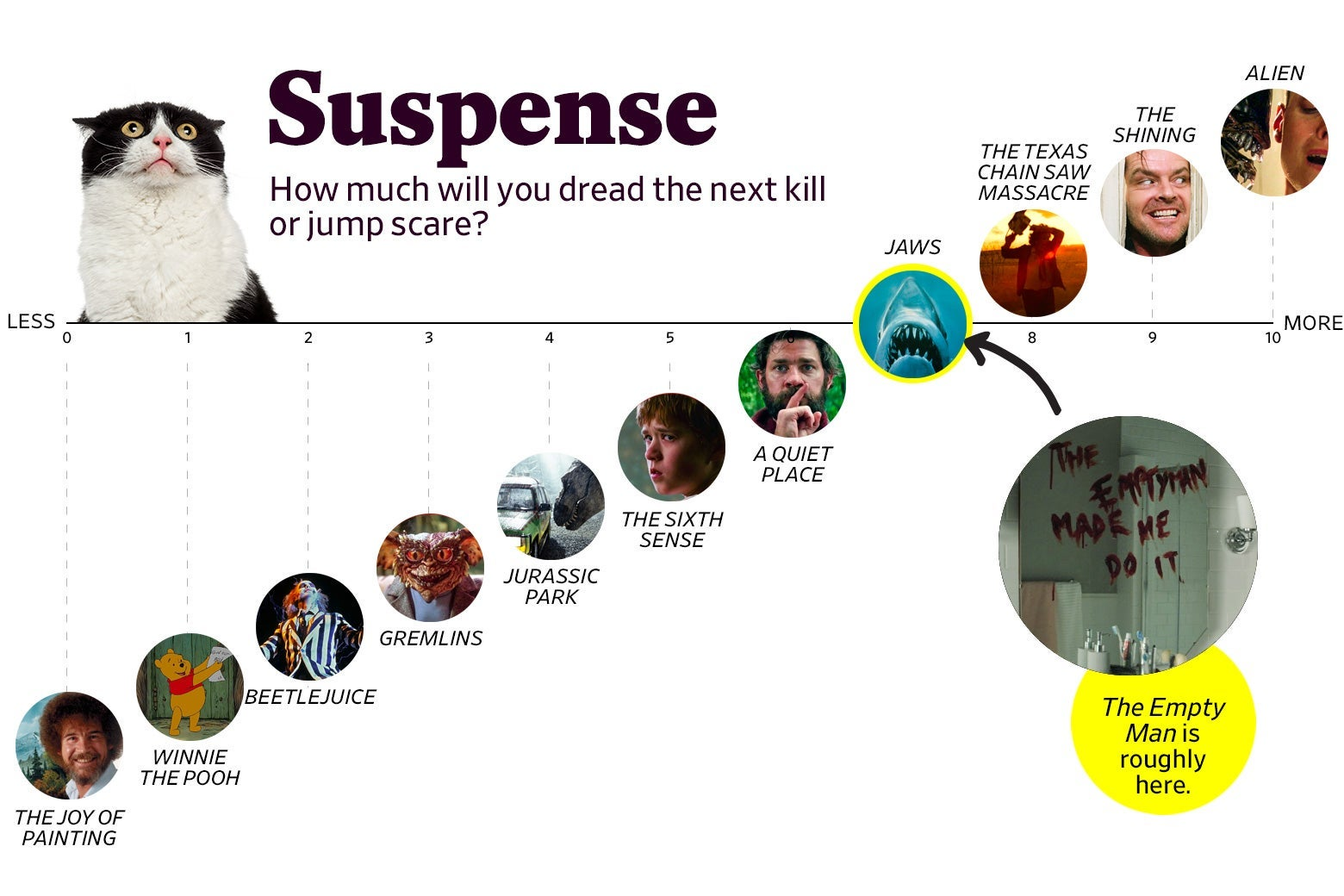 """A chart titled """"Suspense: How much will you dread the next kill or jump scare?"""" shows that The Empty Man ranks a 7 in suspense, roughly the same as Jaws. The scale ranges from The Joy of Painting (0) to Alien (10)."""
