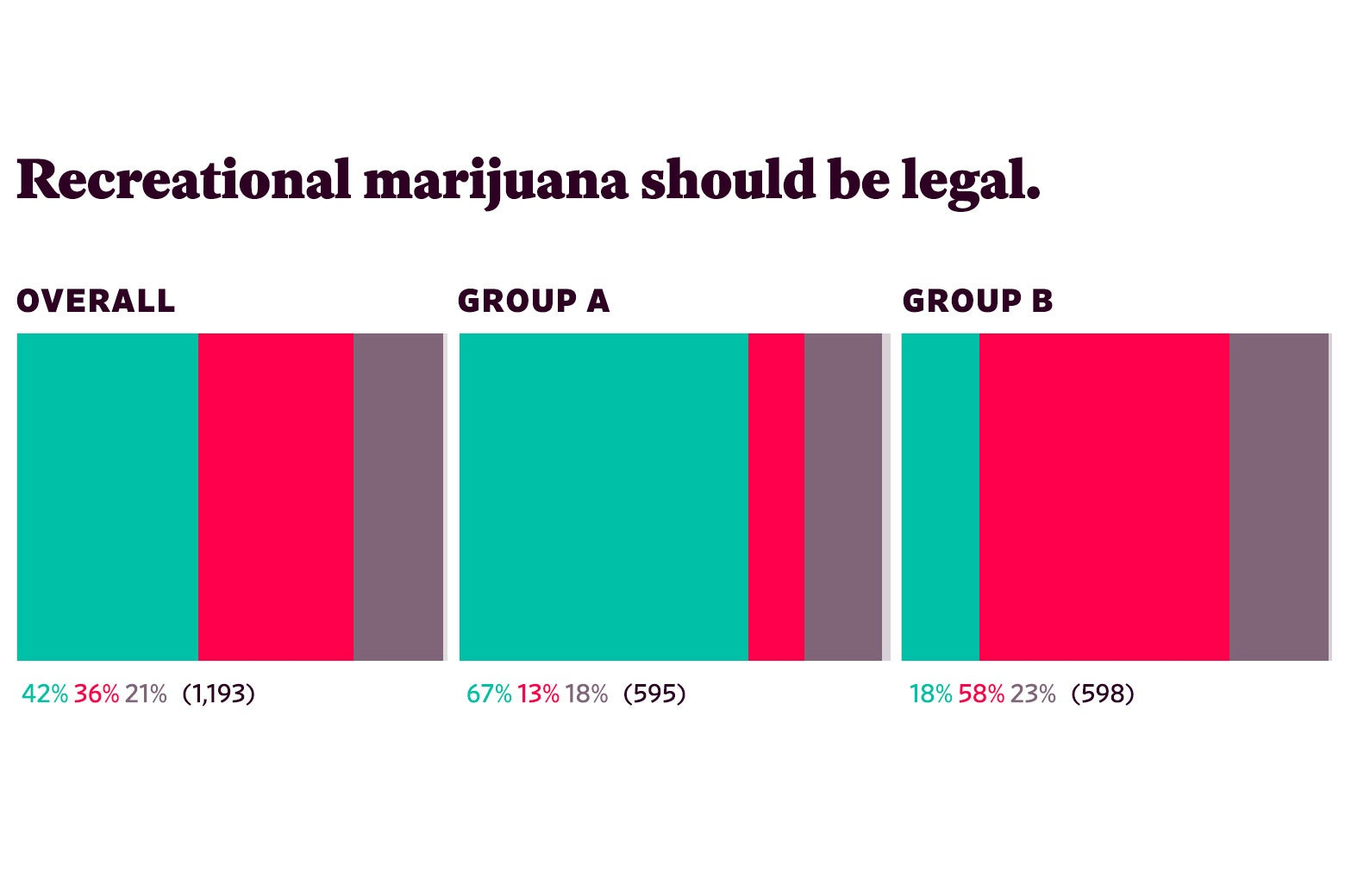 "Responses to ""Recreational marijuana should be legal."""