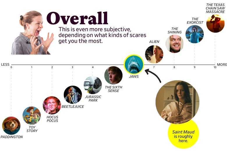 """A chart titled """"Overall: This is even more subjective, depending on what kinds of scares get you the most"""" shows that Saint Maud ranks as a 6, roughly the same as Jaws. The scale ranges from Paddington (0) to the original Texas Chain Saw Massacre (10)]"""