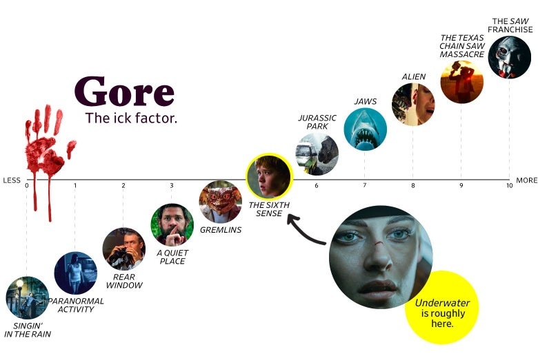 "A chart titled ""Gore: The ick factor"" shows that Underwater ranks a 5 in goriness, roughly the same as the The Sixth Sense. The scale ranges from Singin' in the Rain (0) to the Saw franchise (10)."