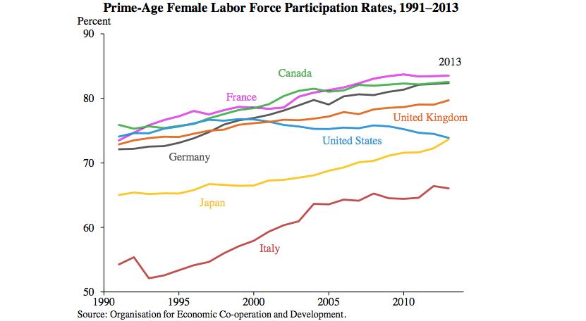 Women's labor force participation rate