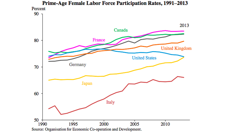 Women's labor force participation rate