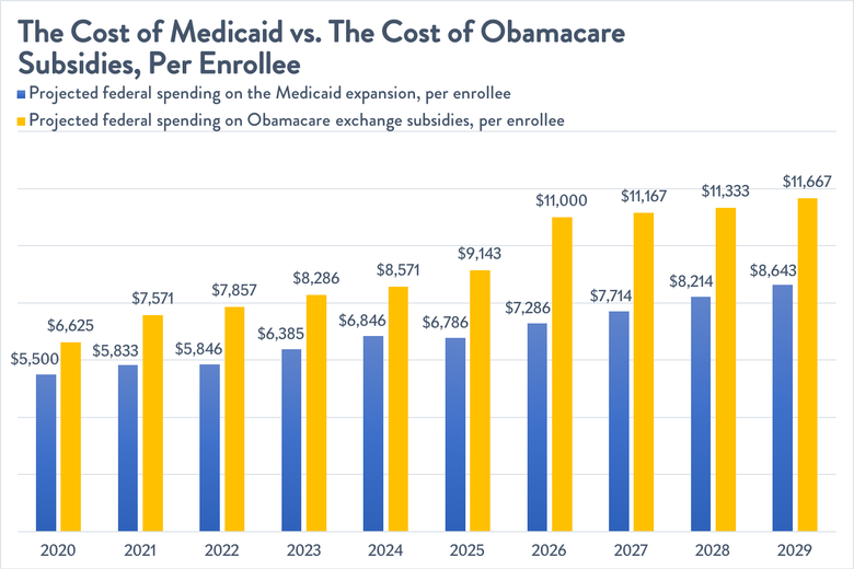 The cost of the Medicaid expansion versus the cost of Obamacare subsidies