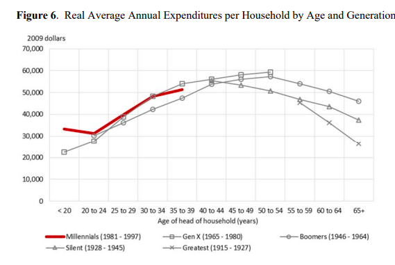Millennial consumption versus previous generations. Graph: Real Average Annual Expenditures per Household by Age and Generation