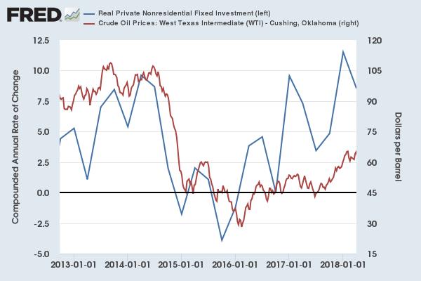 зависимость инвестиций от цен на нефть