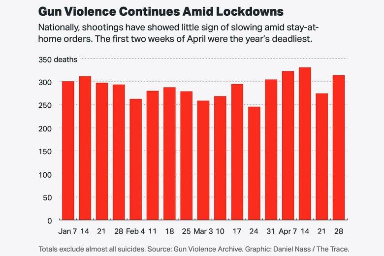 A bar chart showing that gun violence continues amid lockdowns